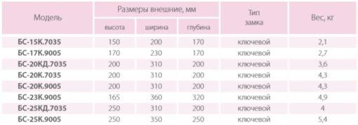 Таблица размеров Ferocon серии БС