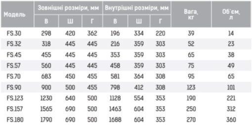 Таблица размеров GRIFFON серии FS