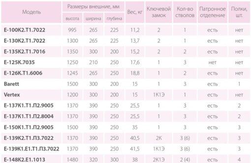 Таблица размеров оружейных сейфов Ferocon