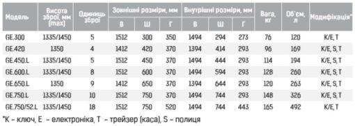 Таблица Griffon GE Series
