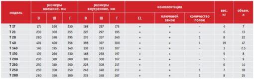 Таблица размеров серии AIKO T