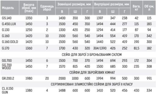 Таблица размеров оружейных сейфов GRIFFON
