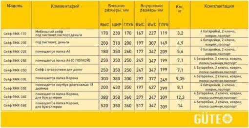 Таблица размеров мебельных сейфов GUTE Таблица размеров мебельных сейфов GUTE ЯМХ (EL)