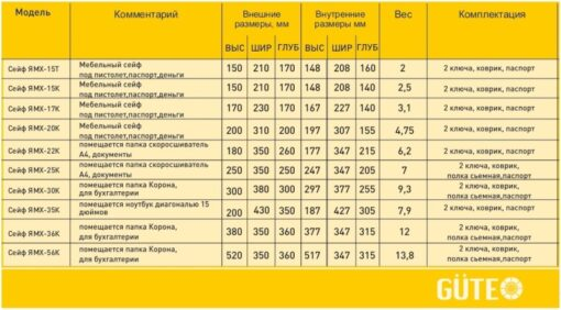 Таблица размеров мебельных сейфов GUTE ЯМХ (K)