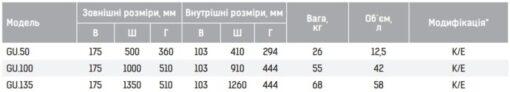 Таблица размеров оружейных сейфов GRIFFON серии GU