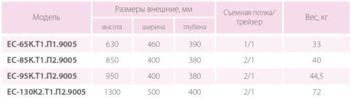 Таблица размеров офисных сейфов Ferocon серии ЕС