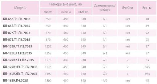 Таблица размеров сейфов-шкафов Ferocon серии БЛ
