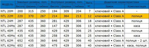 Таблица размеров мебельного сейфа SAFEtronics NTL 22M