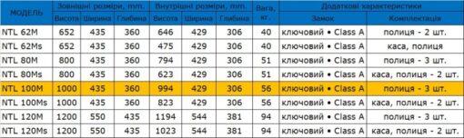 Таблица размеров офисного сейфа SAFEtronics NTL 100M