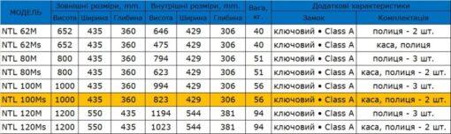 Таблица размеров офисного сейфа SAFEtronics NTL 100Ms