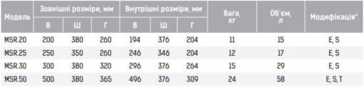 Таблица размеров сейфов GRIFFON MSR